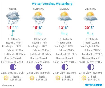 Wetter Vorschau