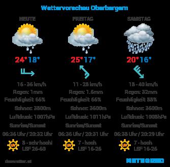 Wettervorschau
