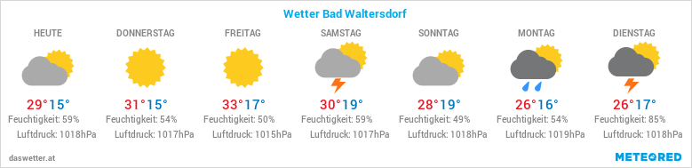 dasWetter.at
